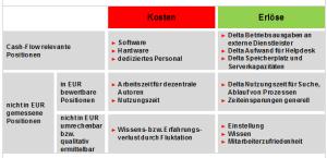 Kosten- und Erlöspositionen bei Intranet-Anwendungen