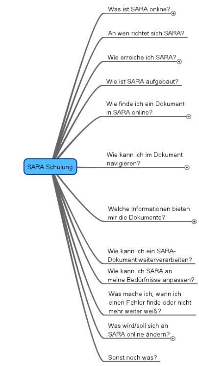 Mit Klick zur interaktiven Mindmap