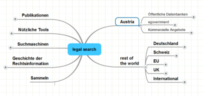 Quellen der Rechtsinformation