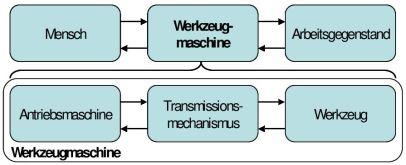Abbildung 2: Werkzeugmaschine