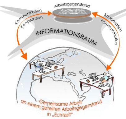 Abbildung 5: Globaler Informationsraum